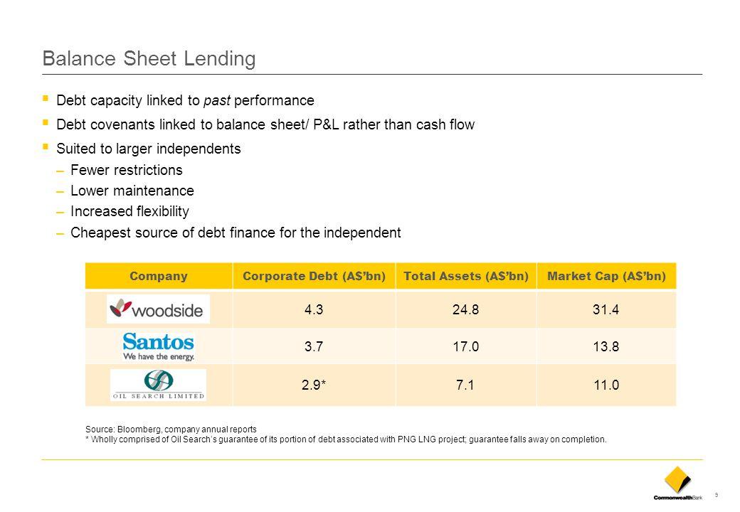Corporate Debt (A$'bn)