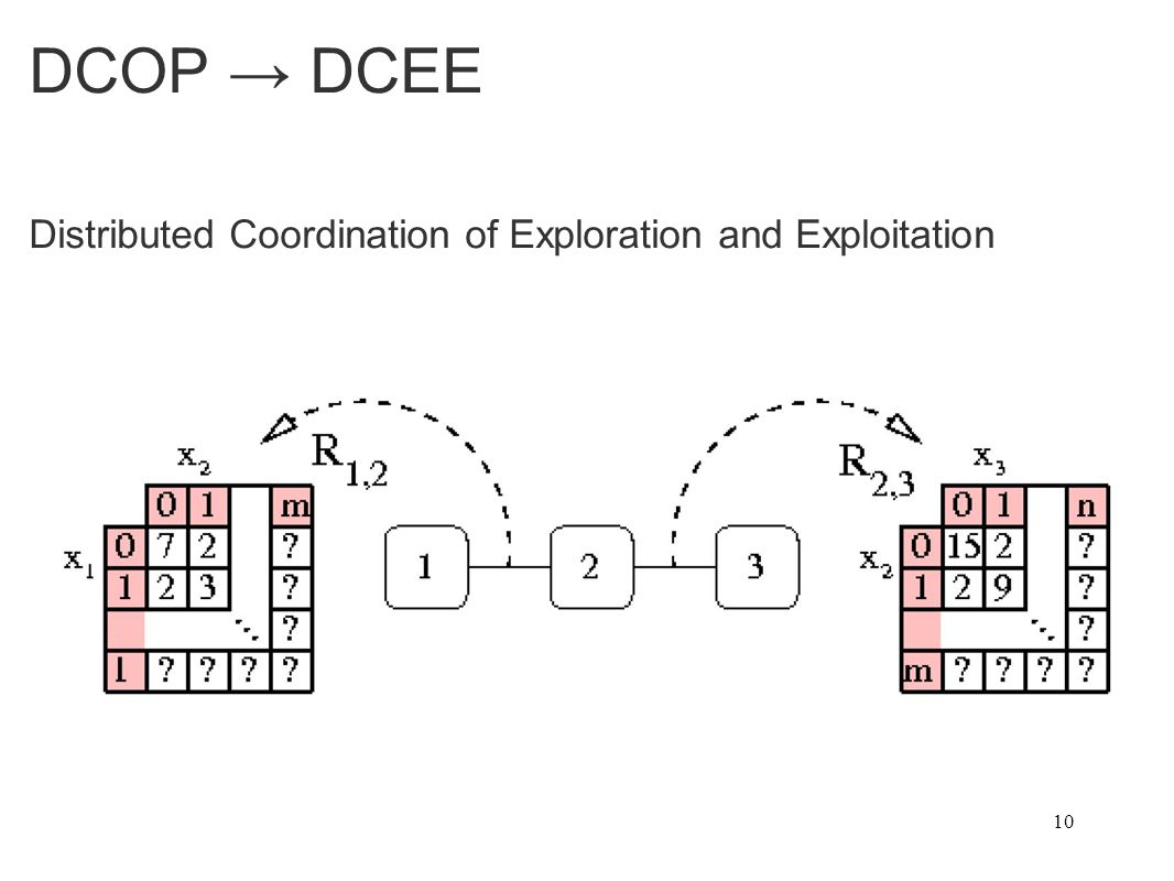 DCOP → DCEE Distributed Coordination of Exploration and Exploitation