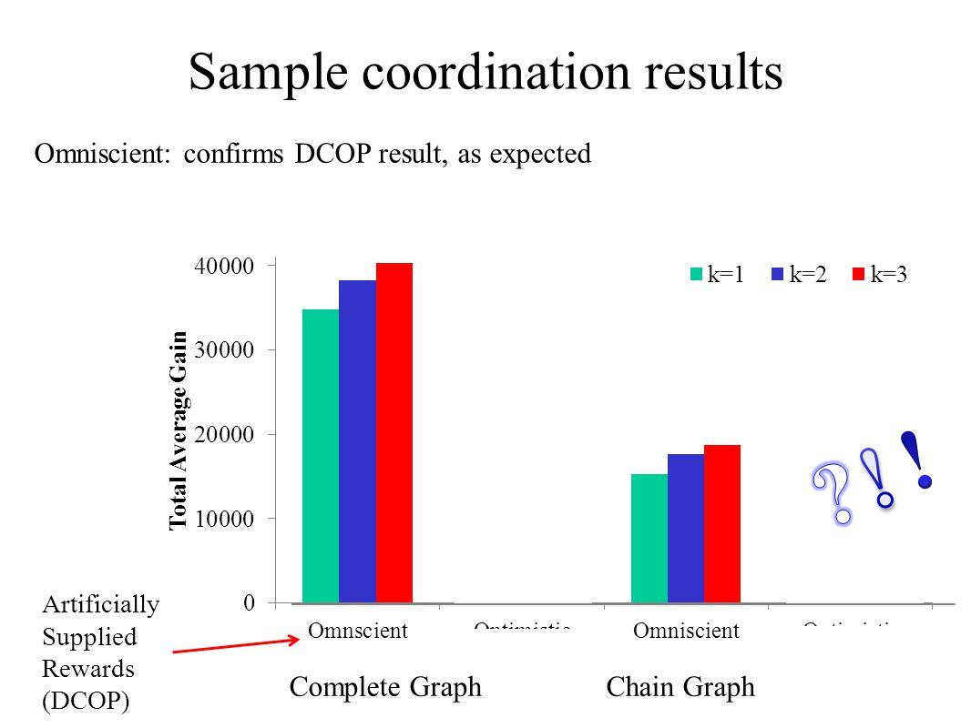 Sample coordination results