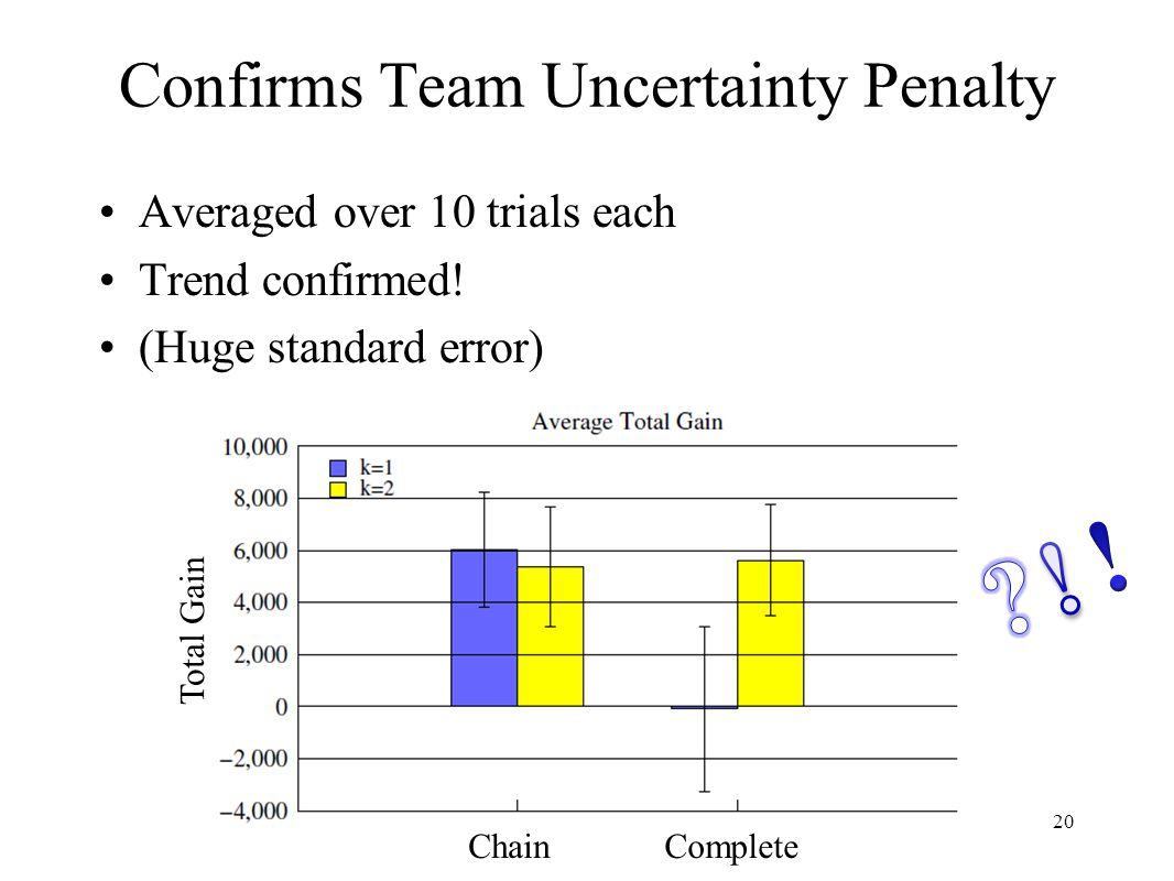 Confirms Team Uncertainty Penalty