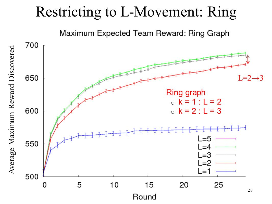 Restricting to L-Movement: Ring