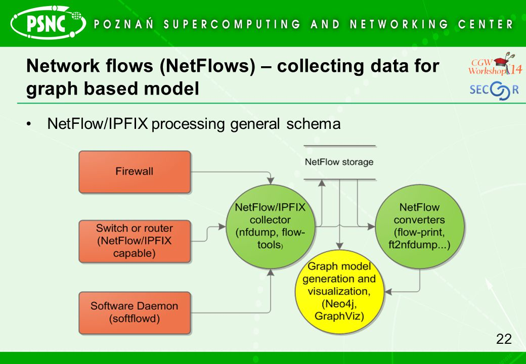 Network flows (NetFlows) – collecting data for graph based model