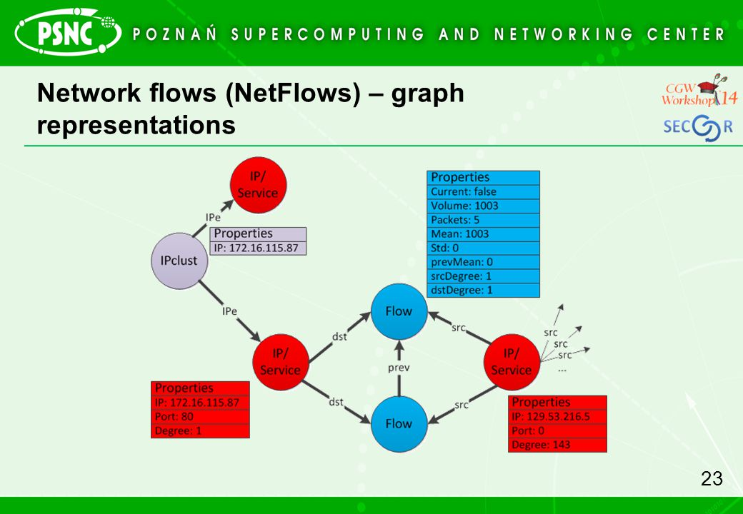 Network flows (NetFlows) – graph representations