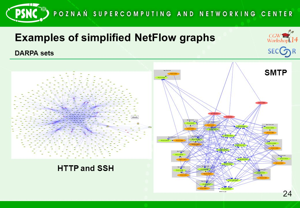 Examples of simplified NetFlow graphs