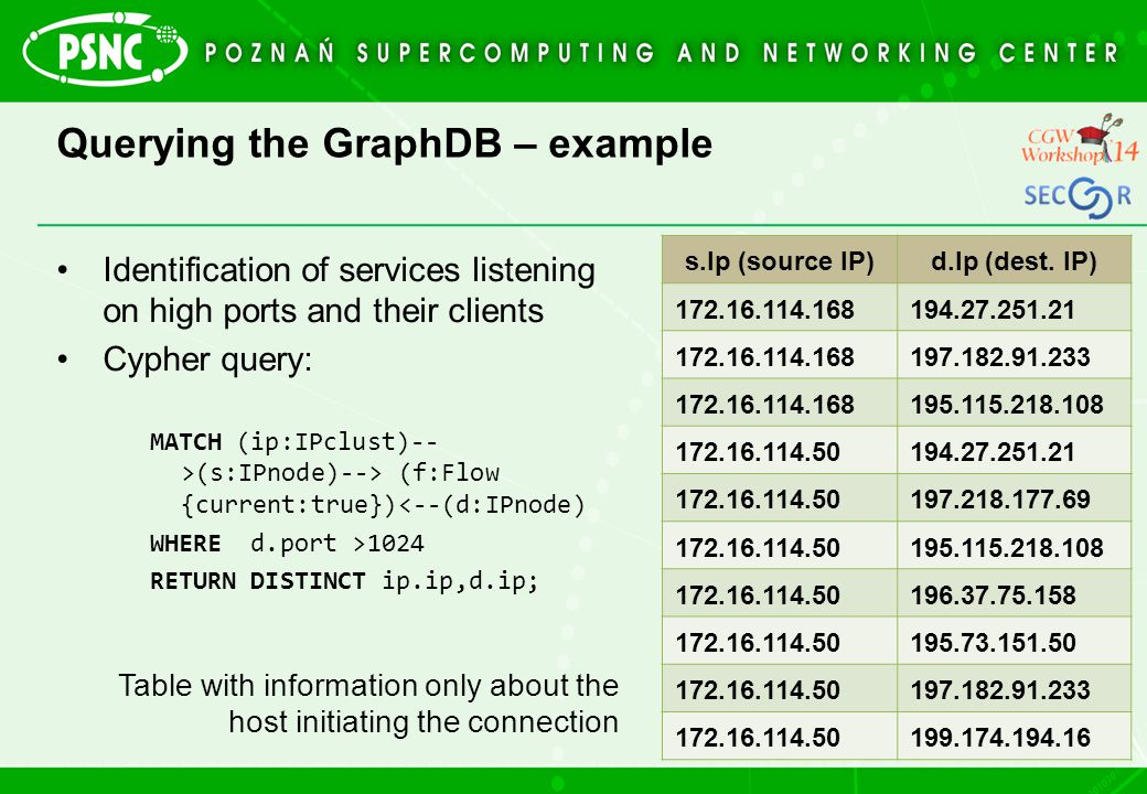 Querying the GraphDB – example