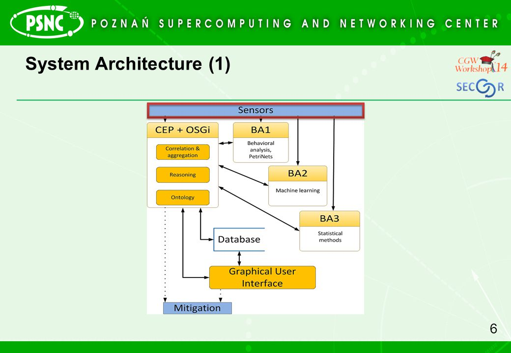 System Architecture (1)