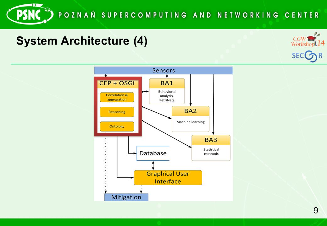 System Architecture (4)
