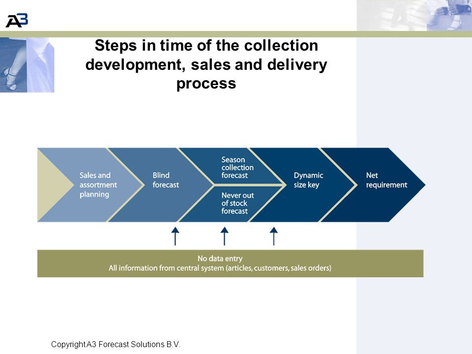 Steps in time of the collection development, sales and delivery process
