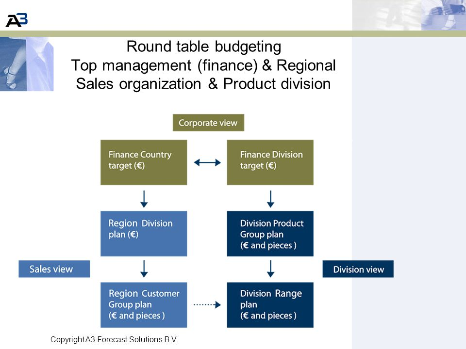 Round table budgeting Top management (finance) & Regional Sales organization & Product division