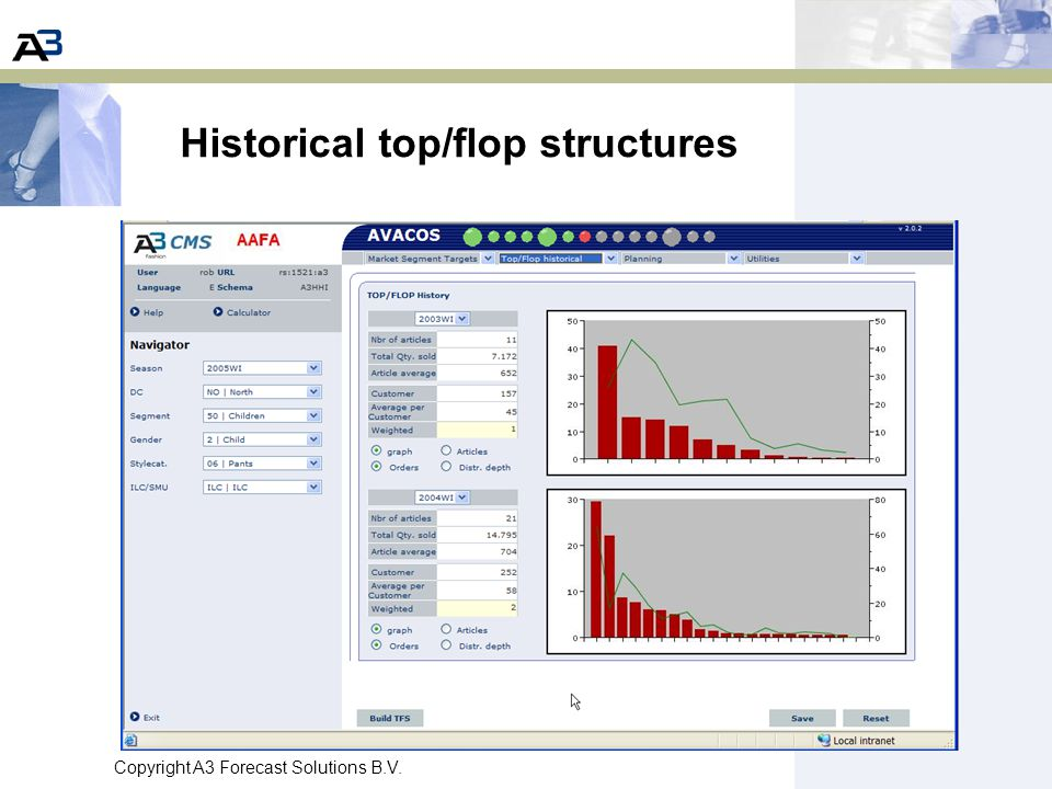 Historical top/flop structures