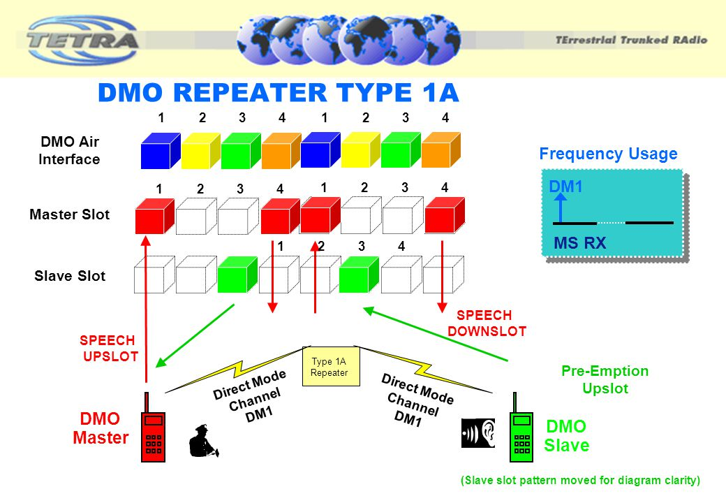 DMO REPEATER TYPE 1A DMO DMO Master Slave Frequency Usage DM1 MS RX
