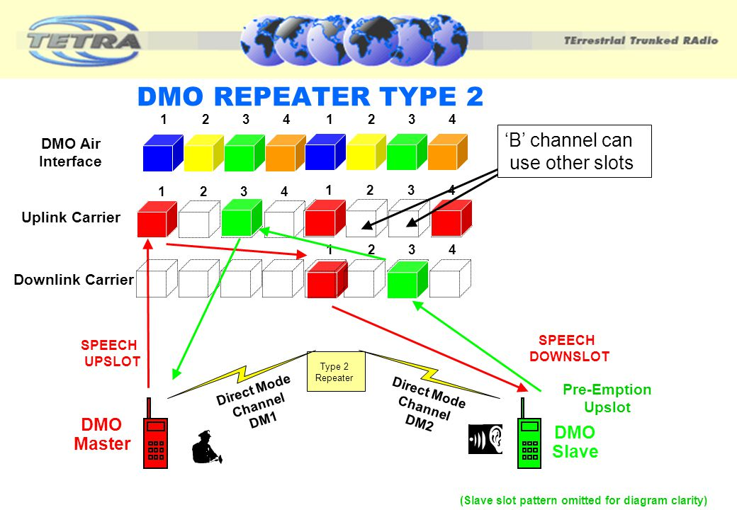 DMO REPEATER TYPE 2 'B' channel can use other slots DMO DMO Master