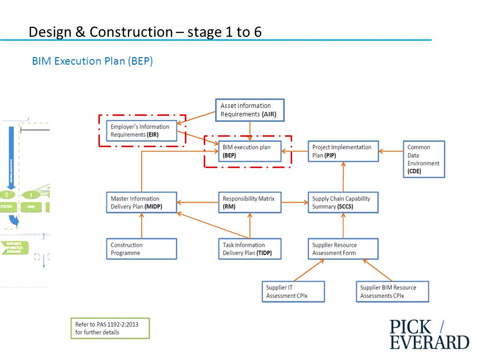 Construction Stages Of A Building Pdf