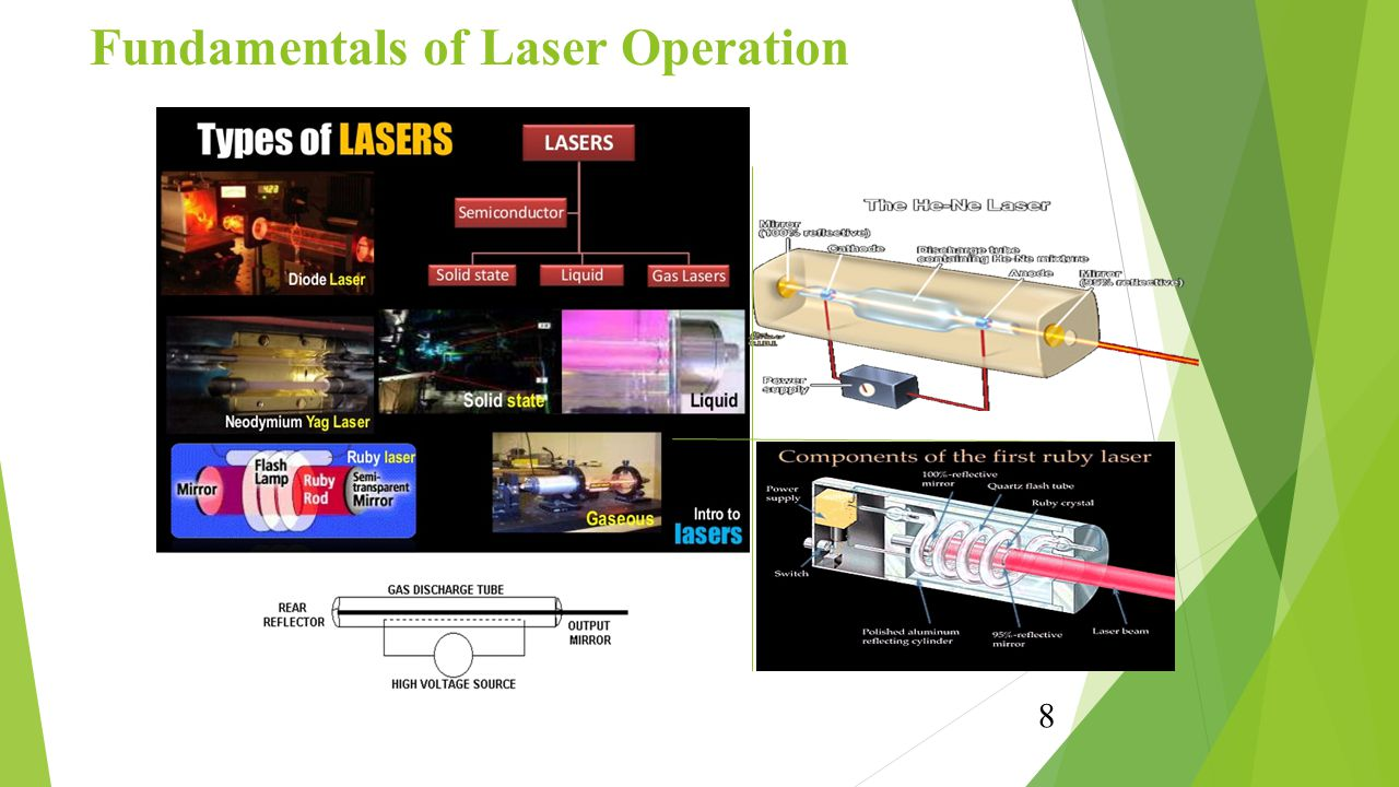 Fundamentals of Laser Operation