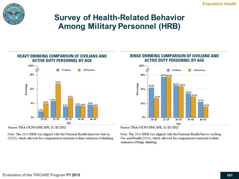 Survey of Health-Related Behavior Among Military Personnel (HRB)