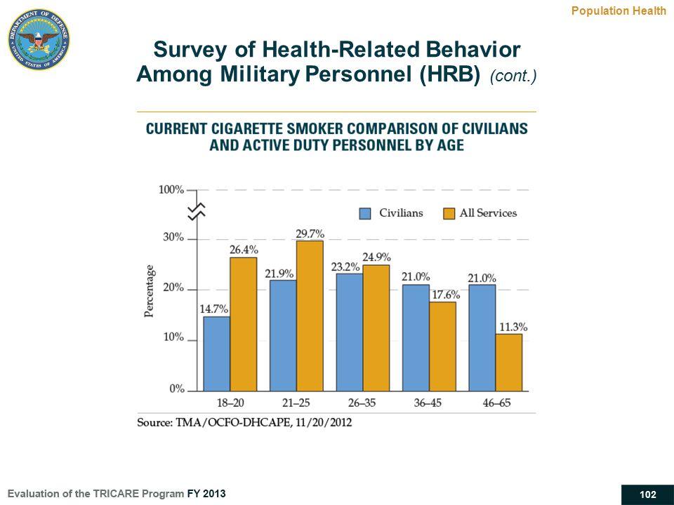 Survey of Health-Related Behavior