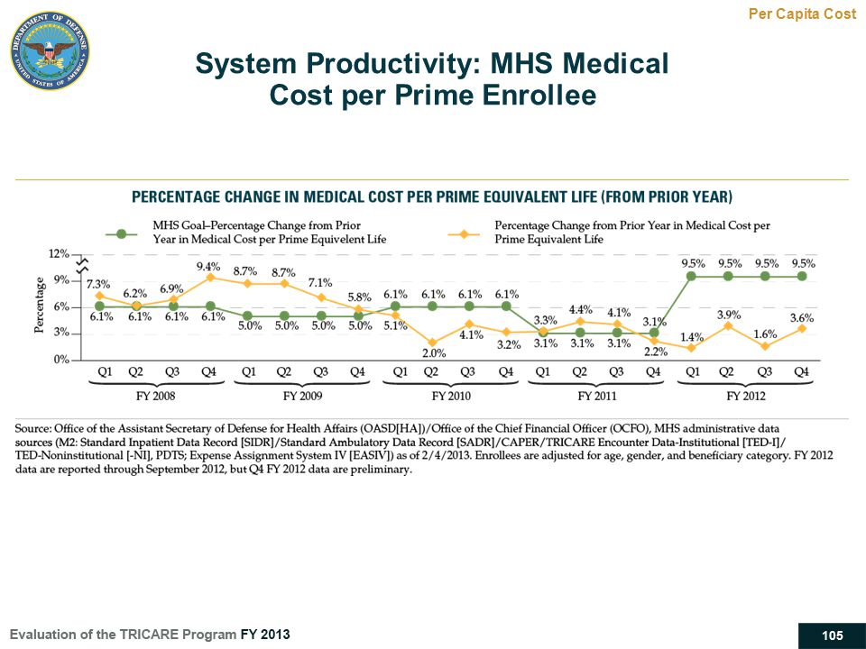 System Productivity: MHS Medical Cost per Prime Enrollee