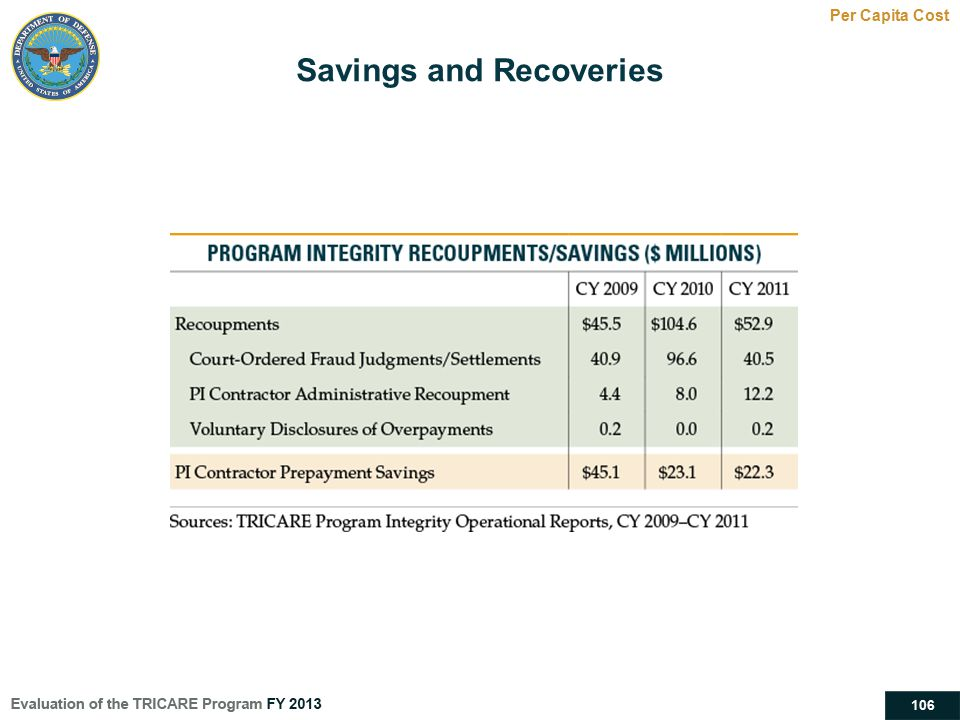 Savings and Recoveries