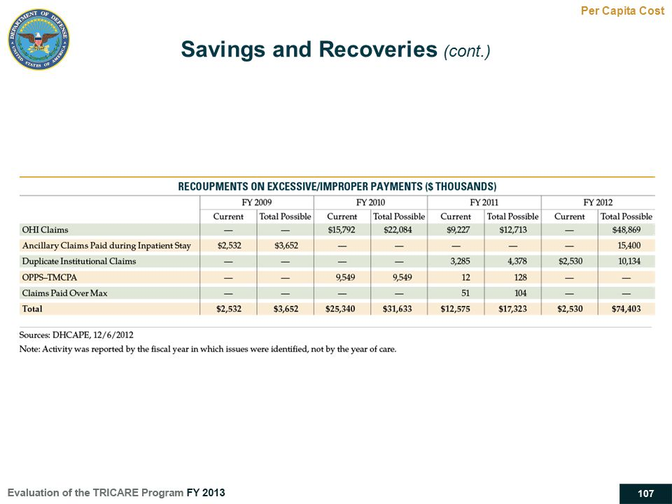 Savings and Recoveries (cont.)