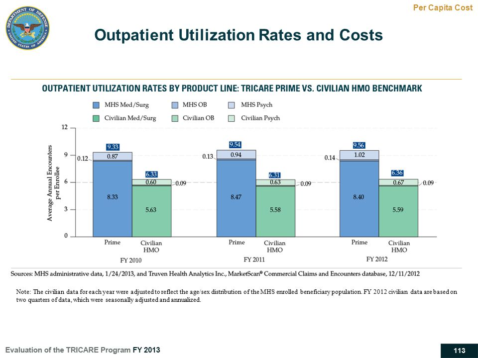 Outpatient Utilization Rates and Costs