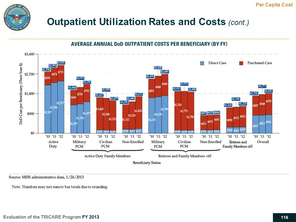 Outpatient Utilization Rates and Costs (cont.)