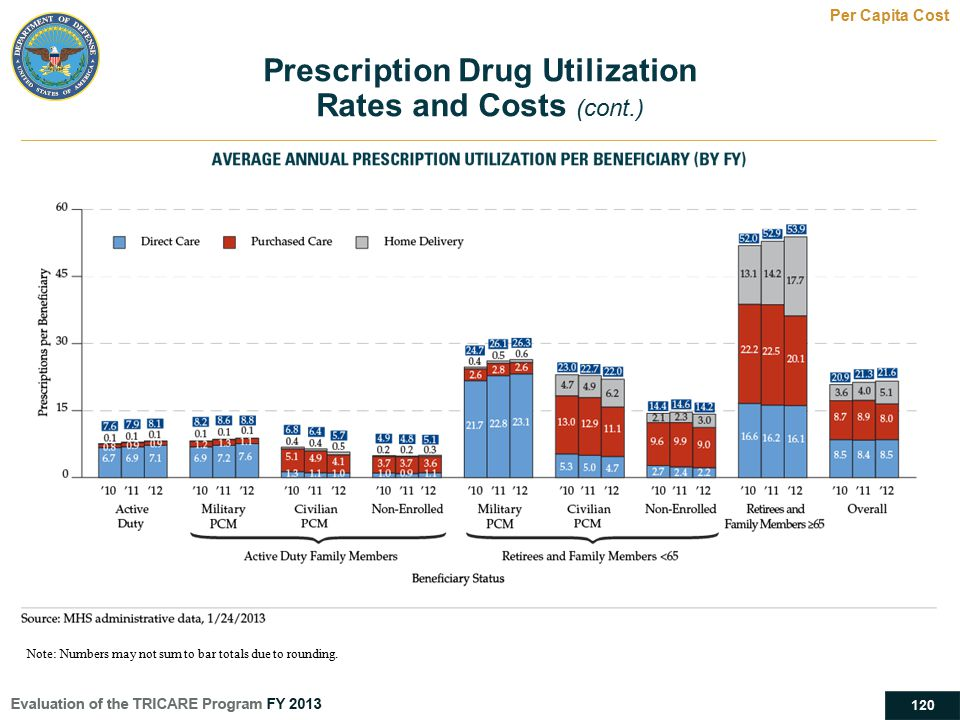 Prescription Drug Utilization Rates and Costs (cont.)
