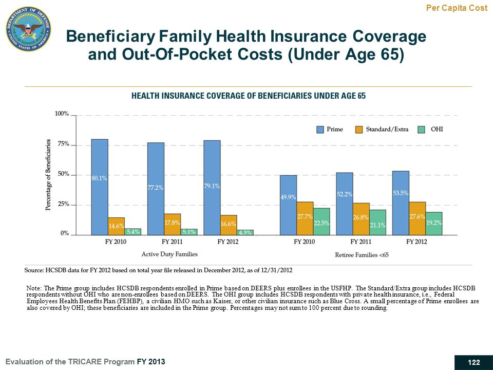 Beneficiary Family Health Insurance Coverage