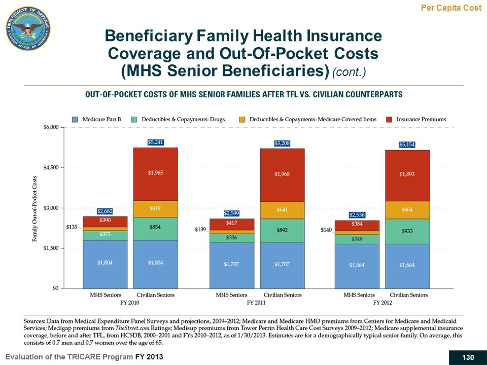 Beneficiary Family Health Insurance Coverage and Out-Of-Pocket Costs