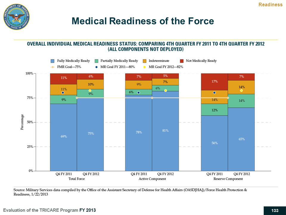Medical Readiness of the Force