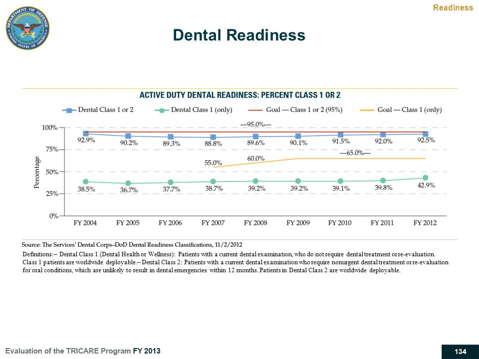 Dental Readiness Readiness HEALTHY, FIT, AND PROTECTED FORCE