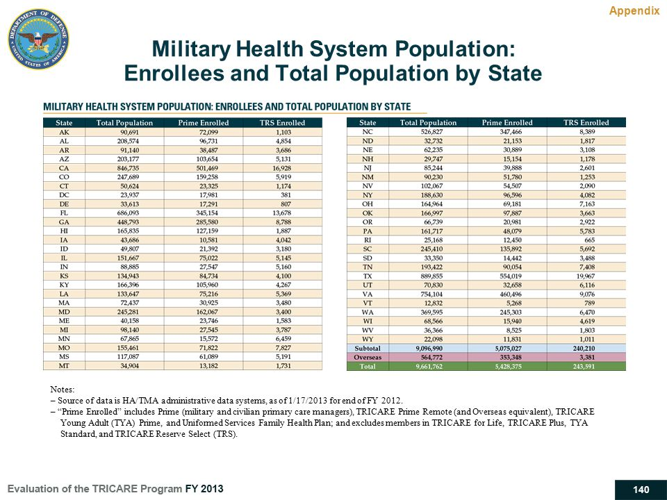 Military Health System Population: