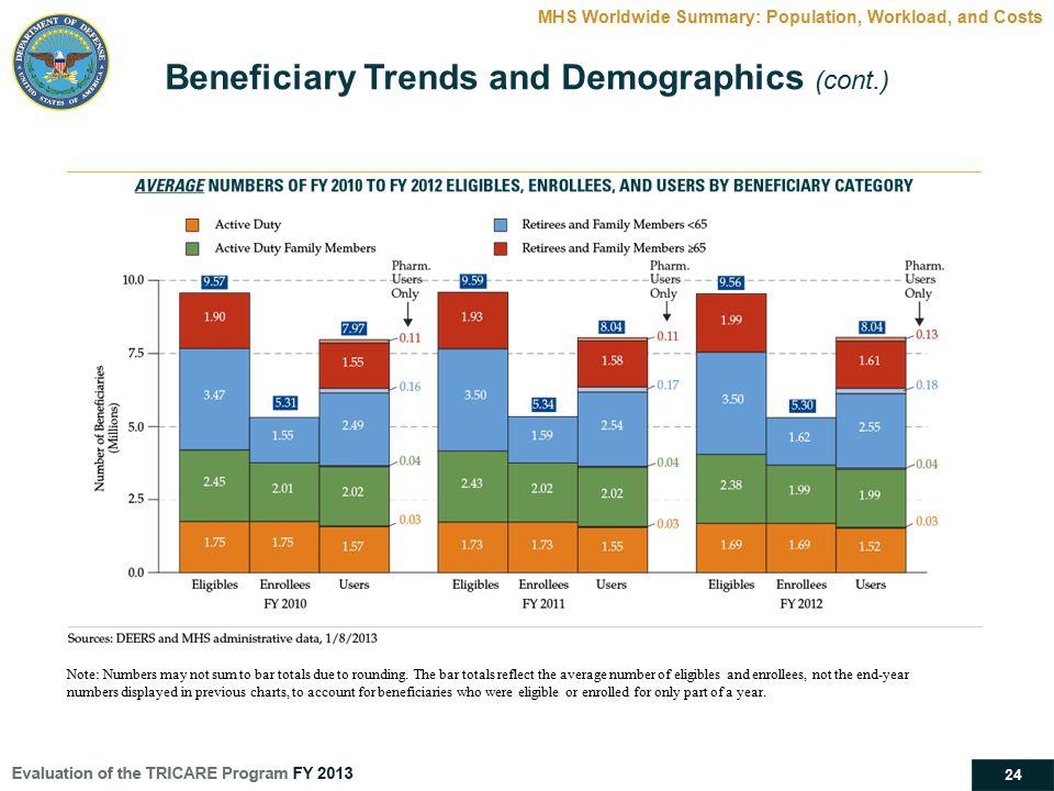 Beneficiary Trends and Demographics (cont.)