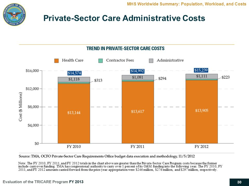 Private-Sector Care Administrative Costs