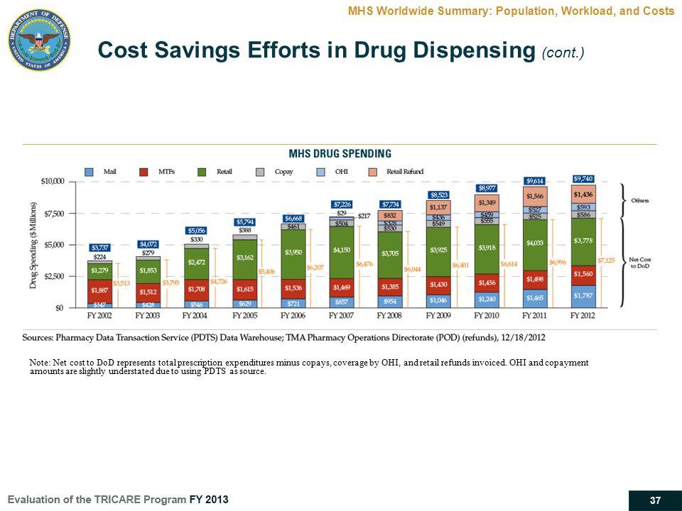 Cost Savings Efforts in Drug Dispensing (cont.)