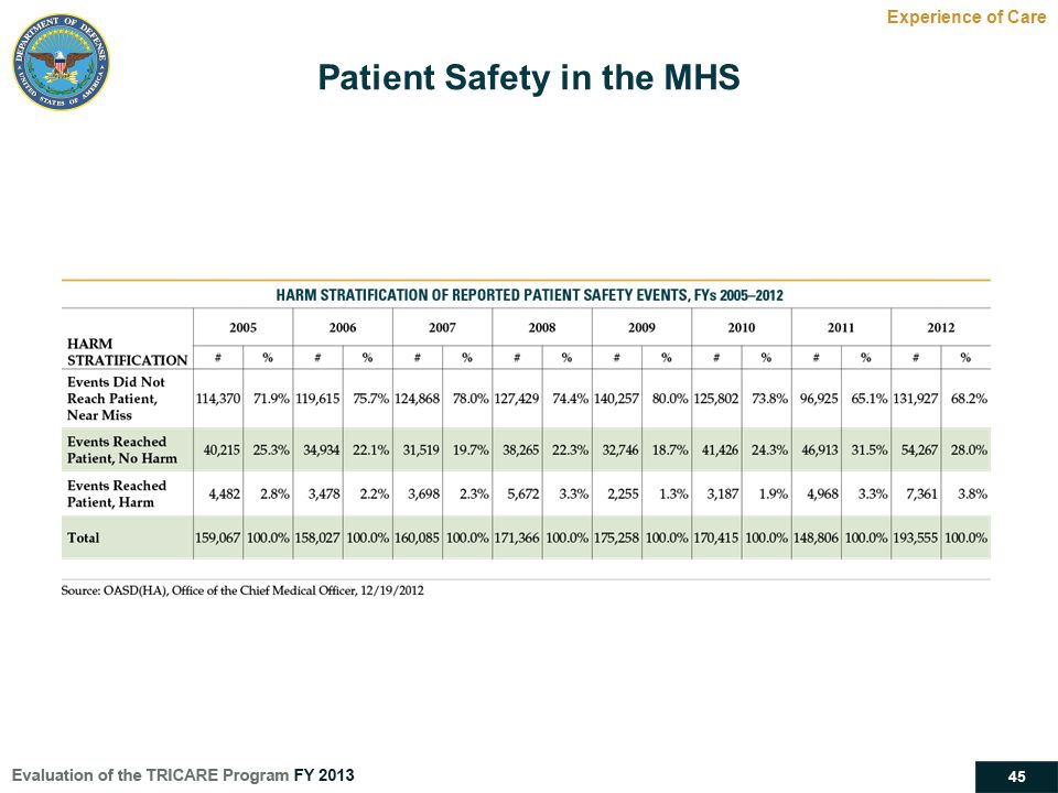 Patient Safety in the MHS