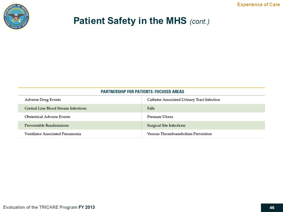 Patient Safety in the MHS (cont.)