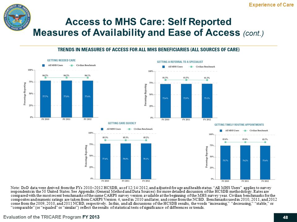 Access to MHS Care: Self Reported
