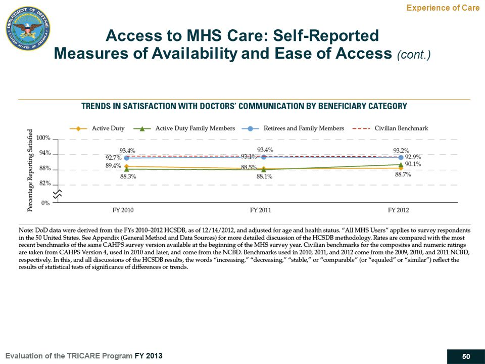 Access to MHS Care: Self-Reported