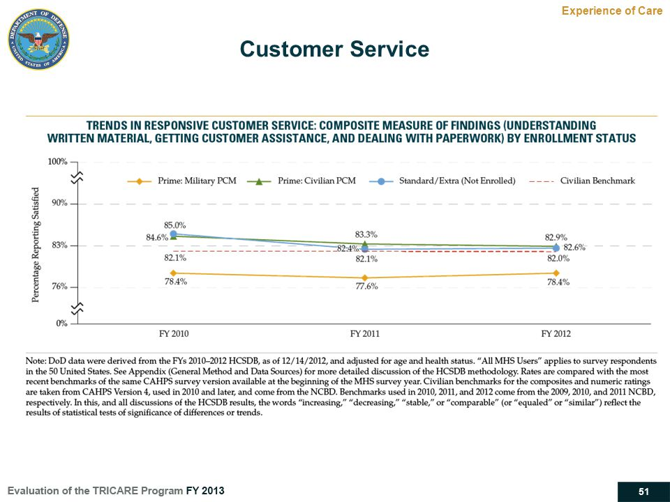 Customer Service Experience of Care Satisfaction with Customer Service