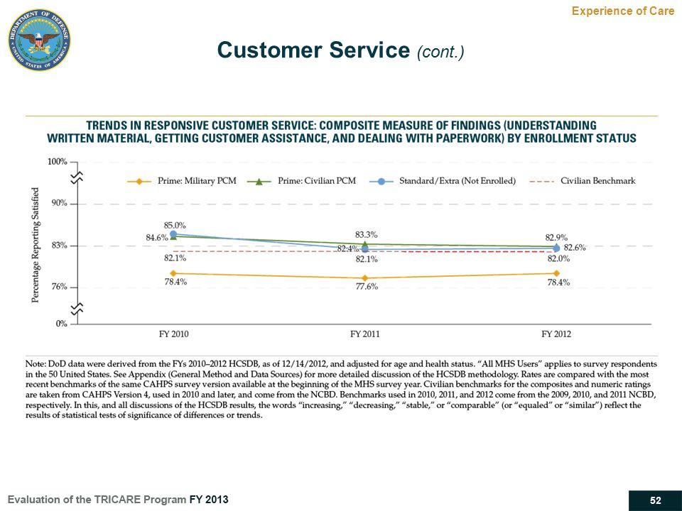 Customer Service (cont.)