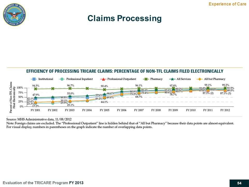 Claims Processing Experience of Care