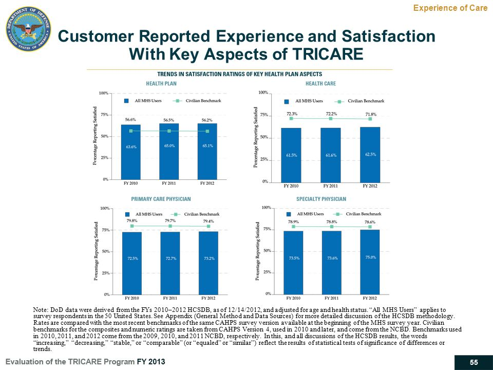 Customer Reported Experience and Satisfaction