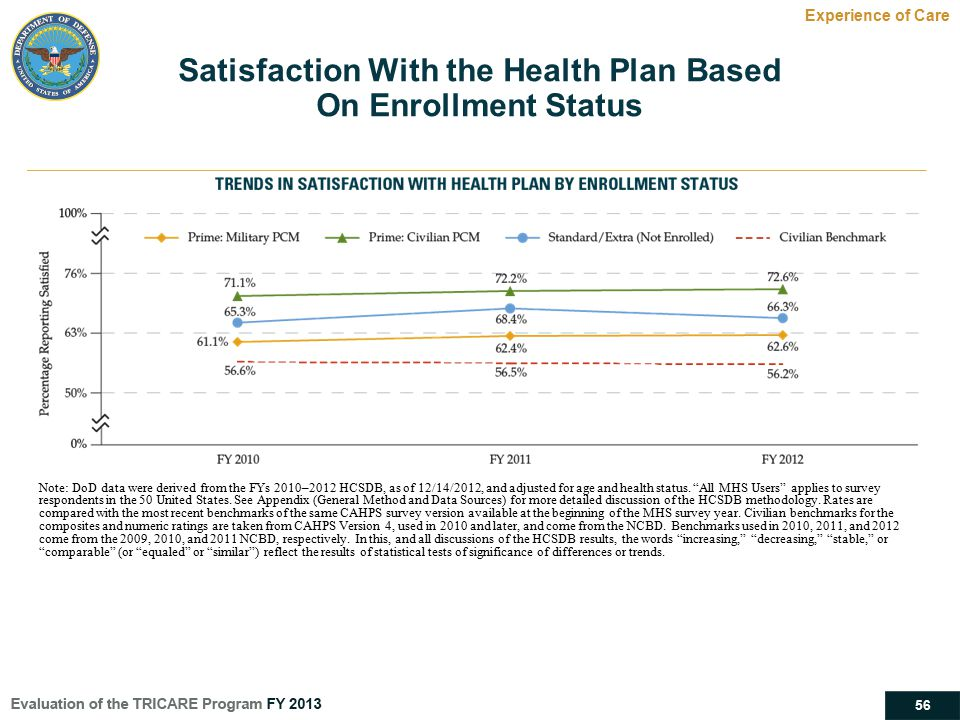 Satisfaction With the Health Plan Based
