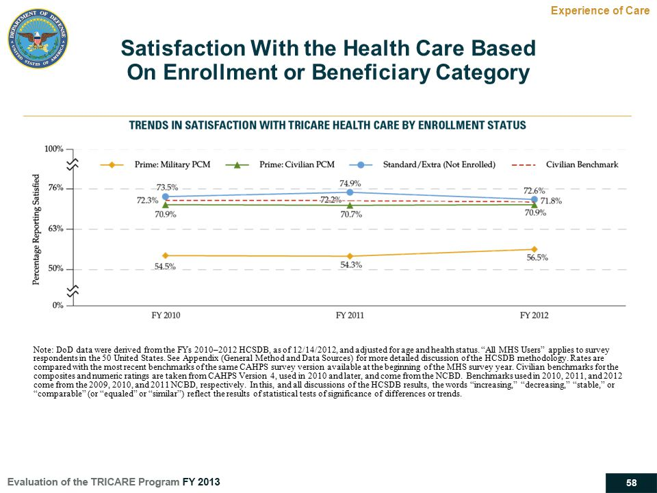 Satisfaction With the Health Care Based