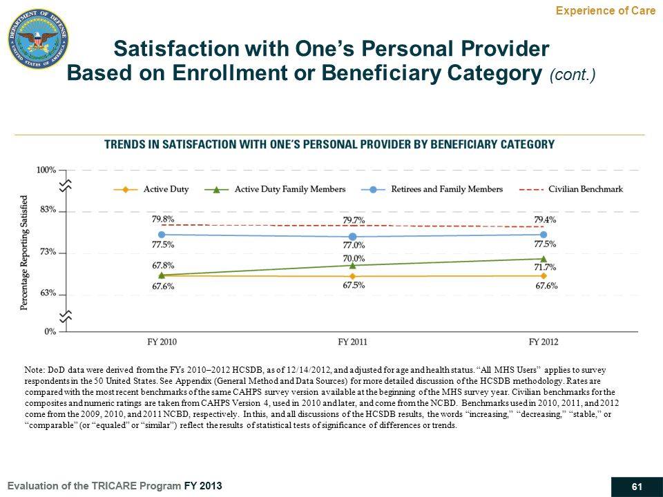 Satisfaction with One's Personal Provider