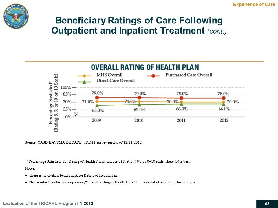 Beneficiary Ratings of Care Following