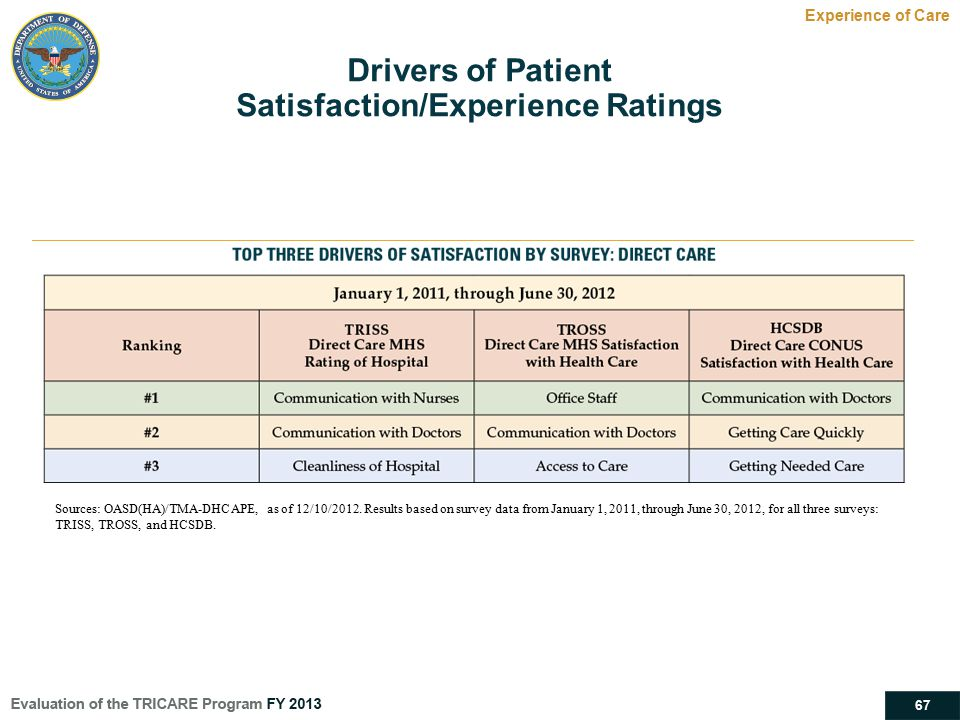 Satisfaction/Experience Ratings