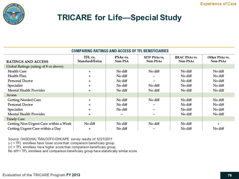 TRICARE for Life—Special Study