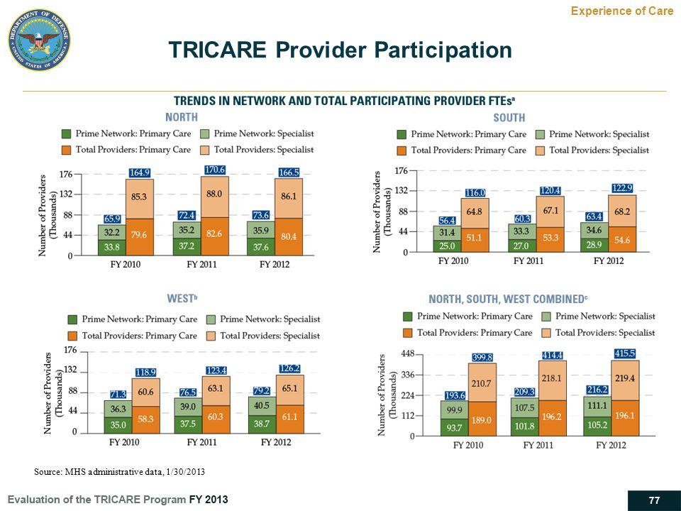 TRICARE Provider Participation