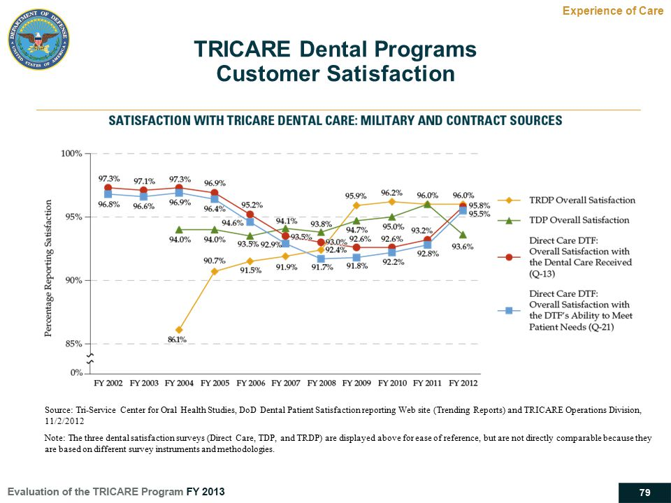 TRICARE Dental Programs Customer Satisfaction